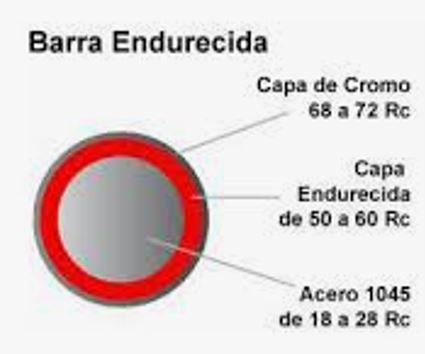 Barra endurecida